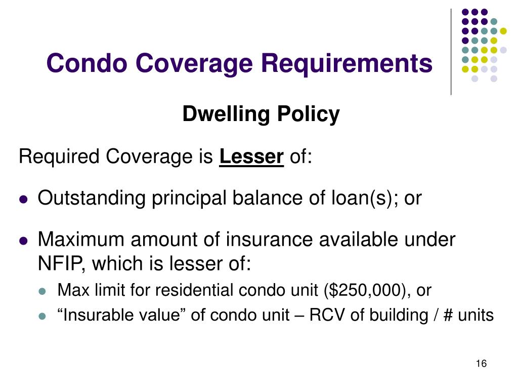 Condo Coverage Requirements