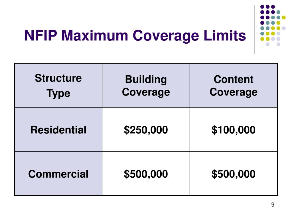 NFIP Maximum Coverage Limits