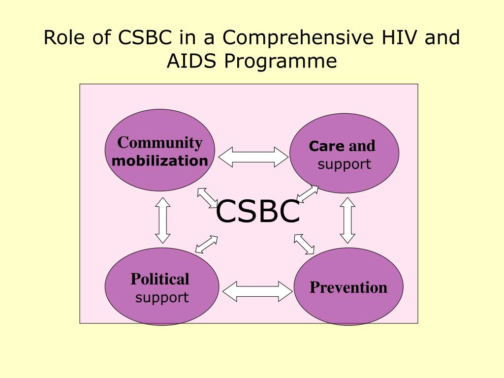 Role of CSBC in a Comprehensive HIV and AIDS Programme