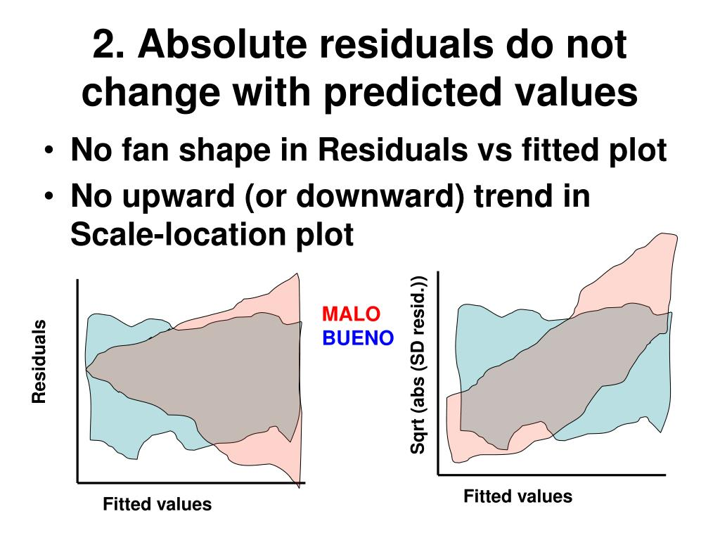2. Absolute residuals do not change with predicted values