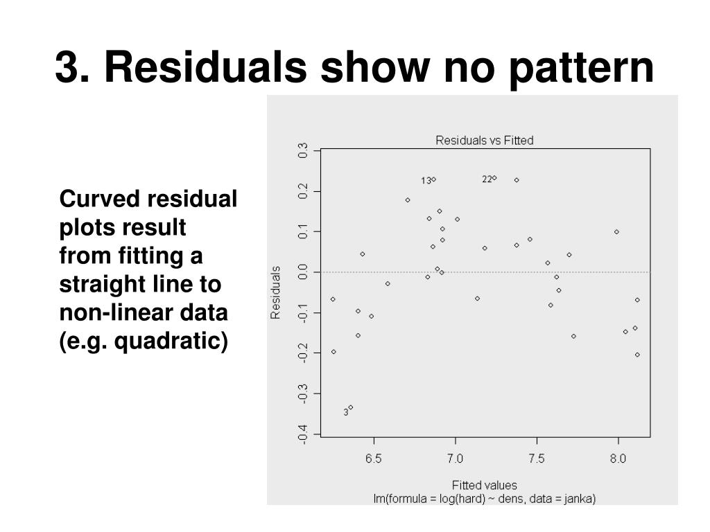 3. Residuals show no pattern