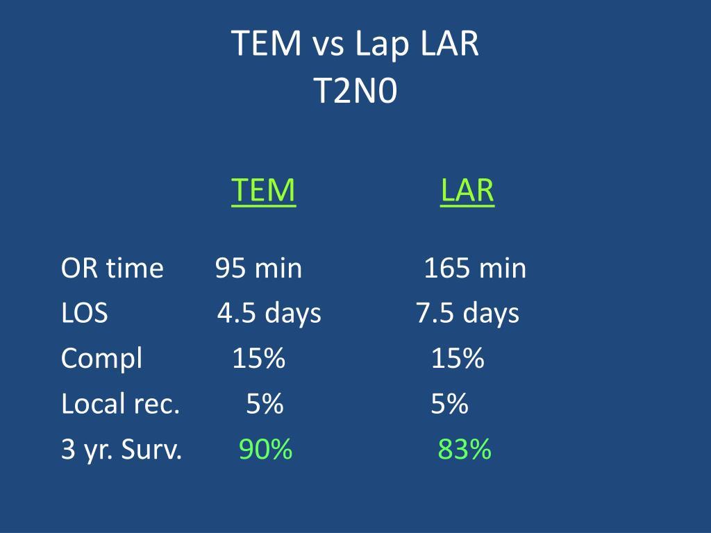 TEM vs Lap LAR