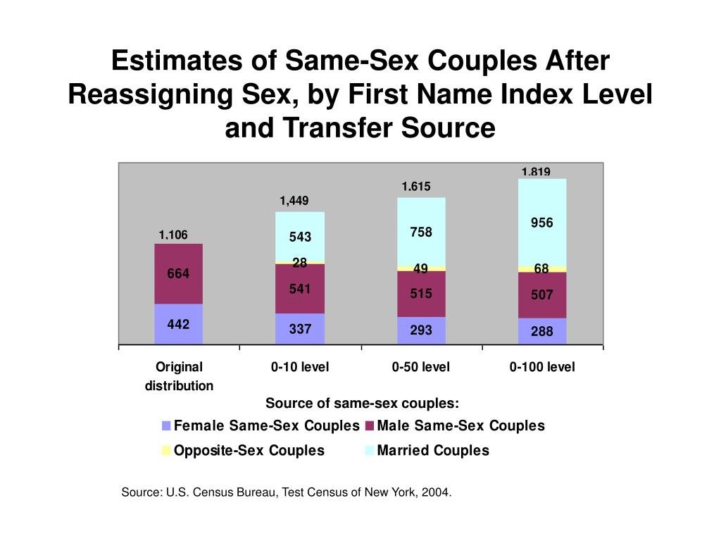 Estimates of Same-Sex Couples After Reassigning Sex, by First Name Index Level and Transfer Source
