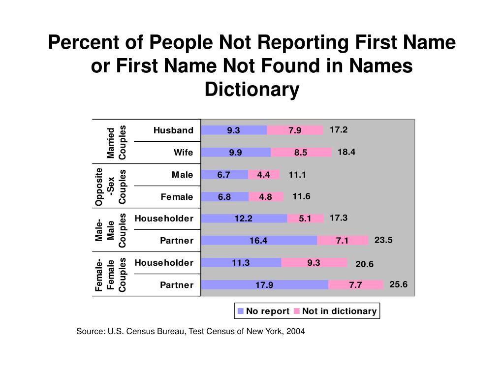 Percent of People Not Reporting First Name or First Name Not Found in Names Dictionary