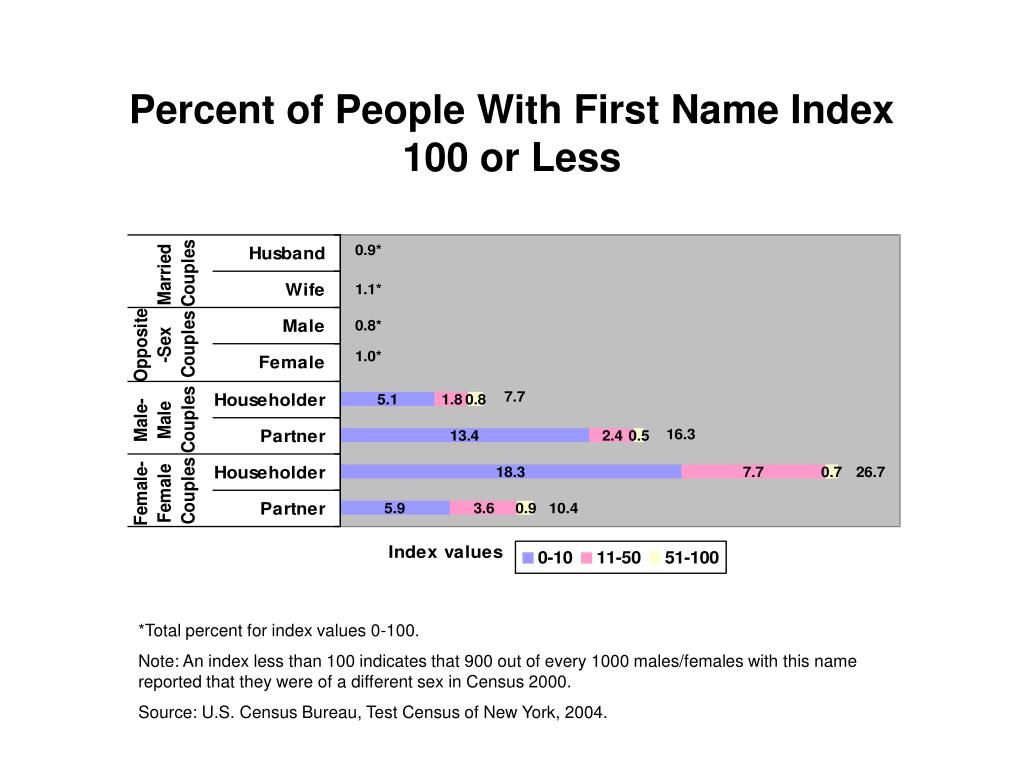 Percent of People With First Name Index