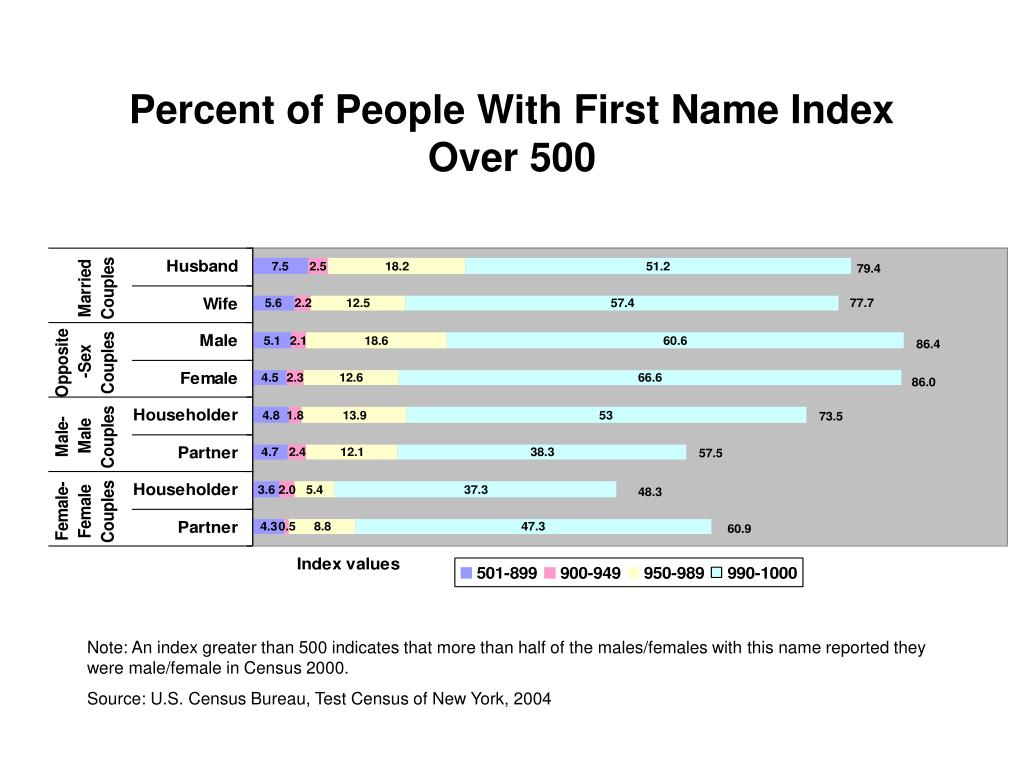 Percent of People With First Name Index Over 500