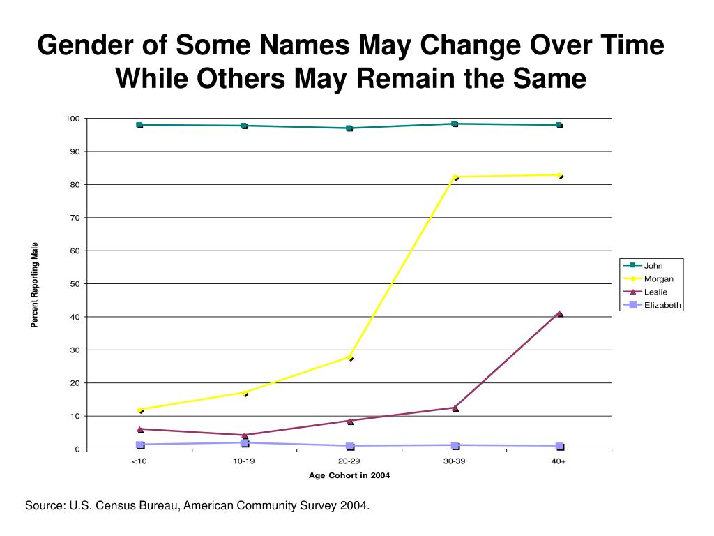 Gender of Some Names May Change Over Time While Others May Remain the Same