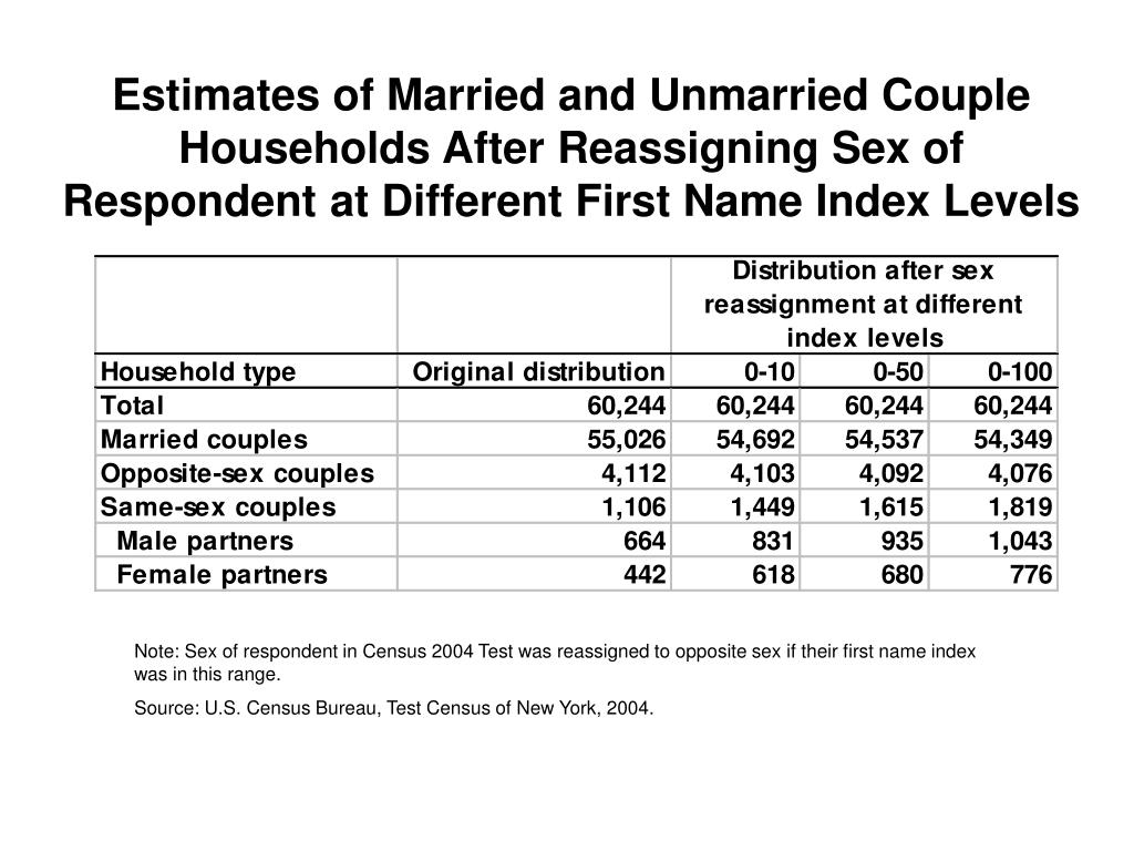 Estimates of Married and Unmarried Couple Households After Reassigning Sex of Respondent at Different First Name Index Levels