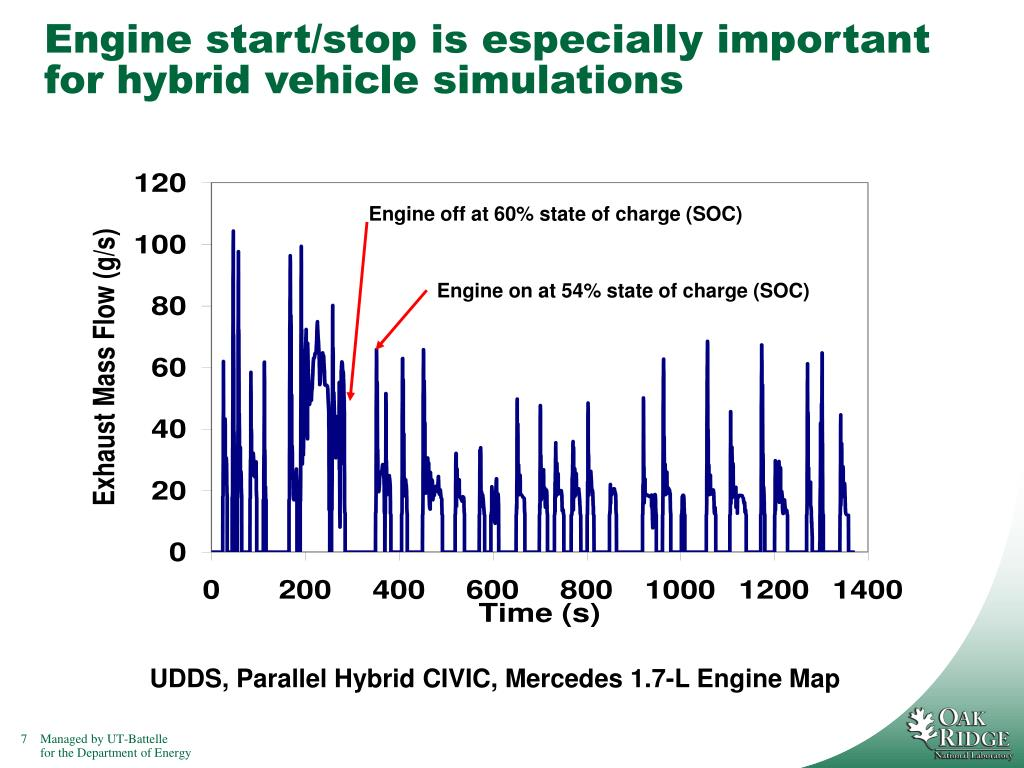 Engine off at 60% state of charge (SOC)