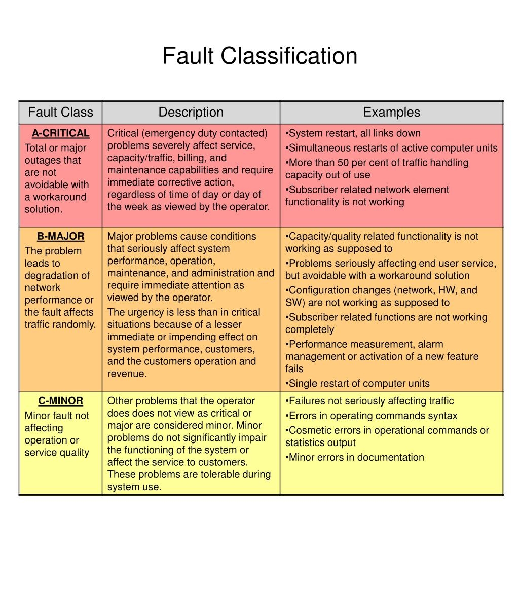 Fault Classification