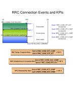 rrc connection events and kpis