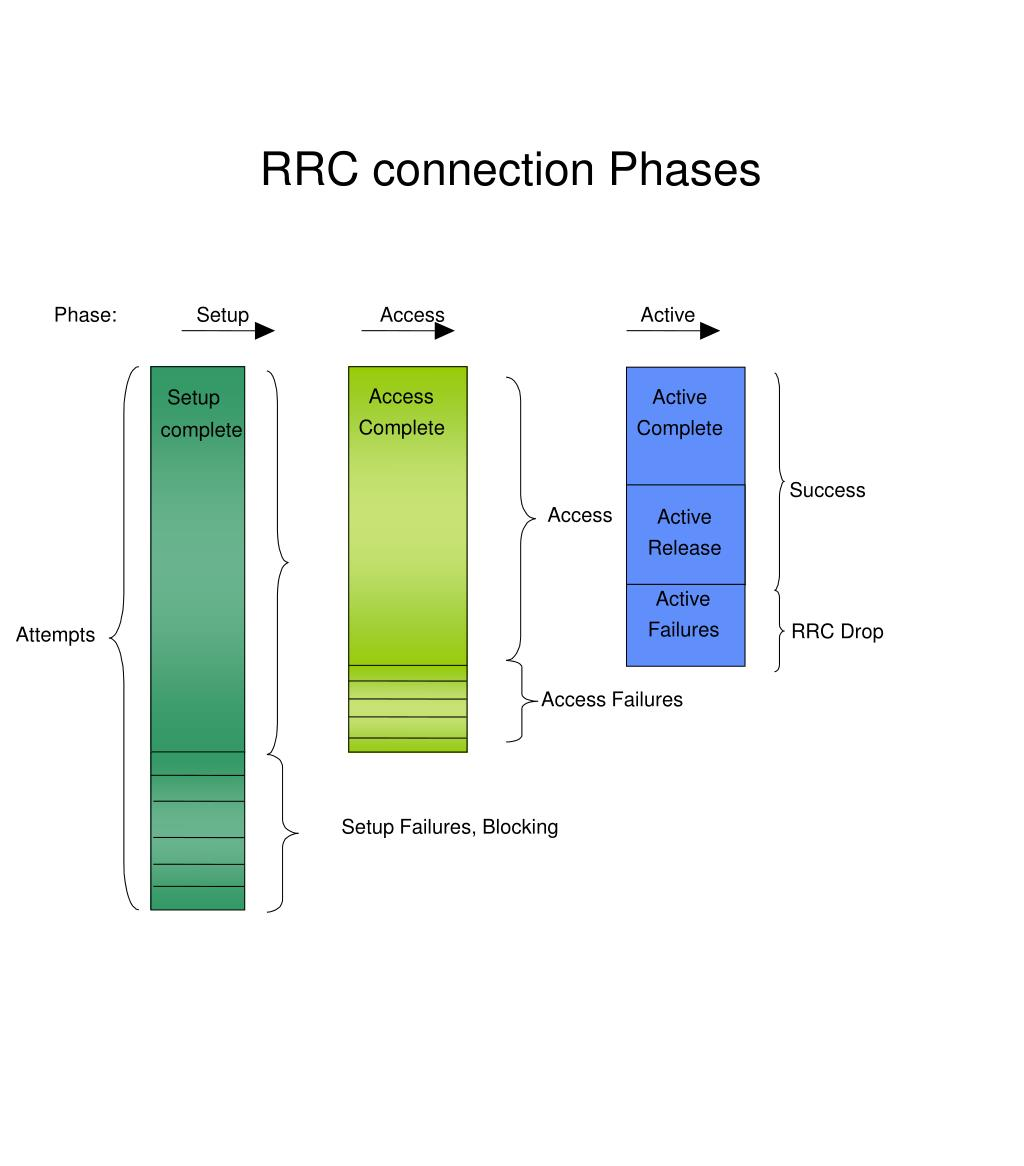 RRC connection Phases