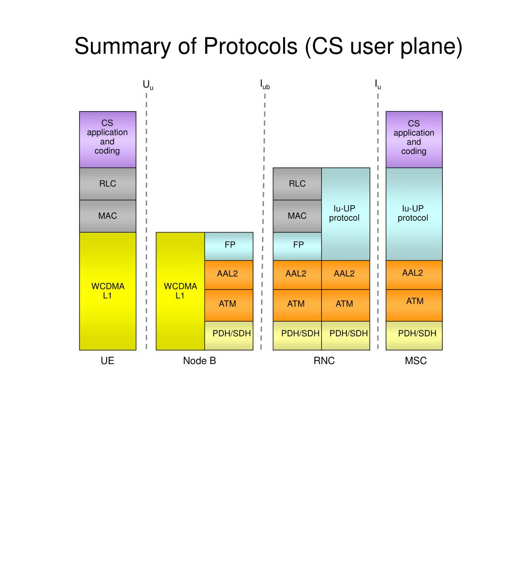 Summary of Protocols (CS user plane)