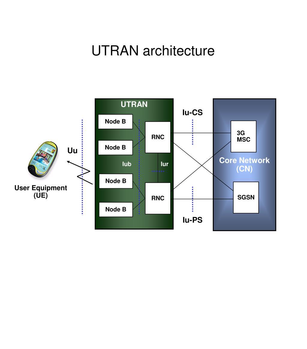 UTRAN architecture