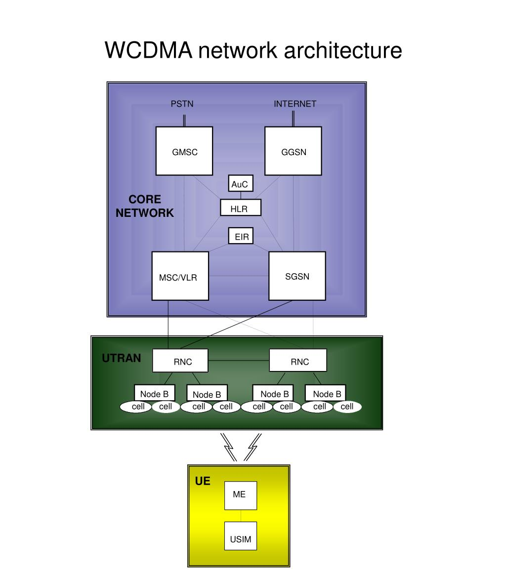 WCDMA network architecture