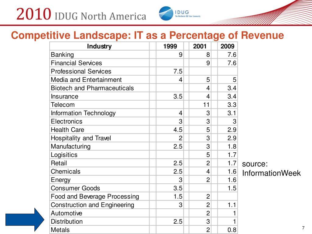 Competitive Landscape: IT as a Percentage of Revenue
