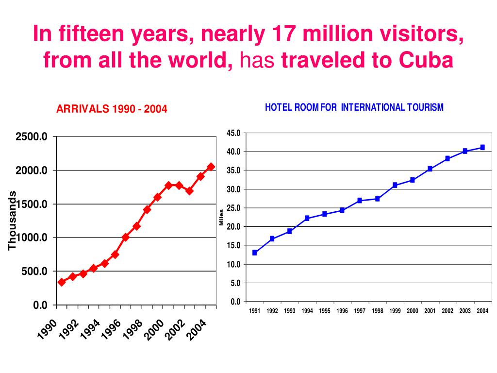 In fifteen years, nearly 17 million visitors,