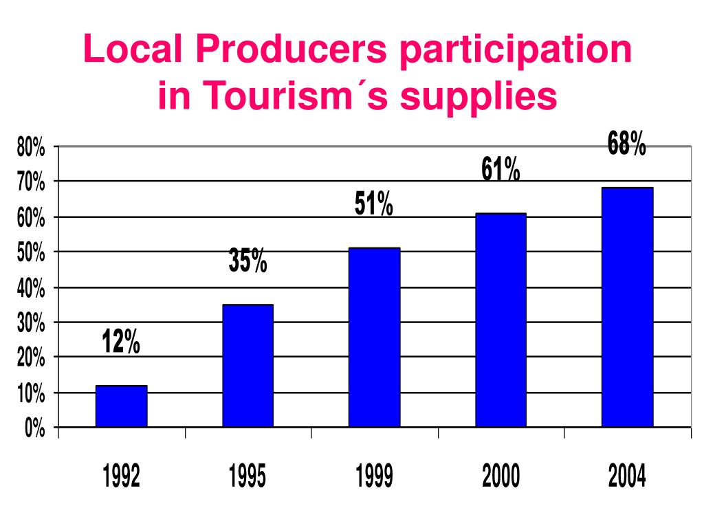 Local Producers participation in Tourism´s supplies