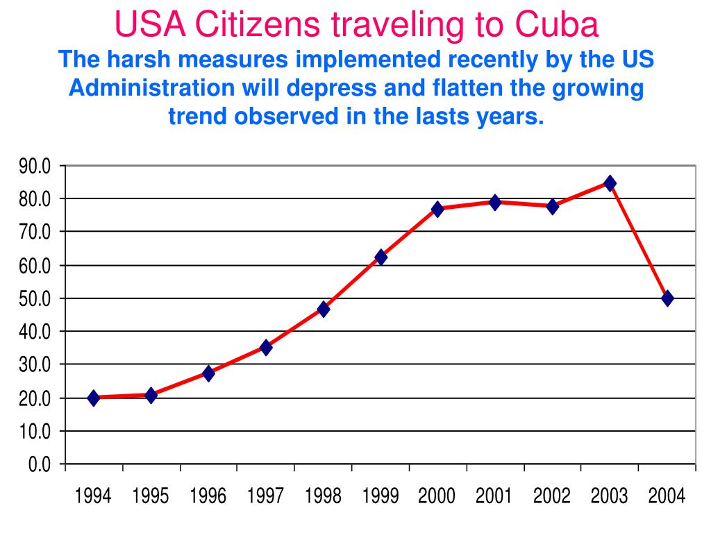 USA Citizens traveling to Cuba
