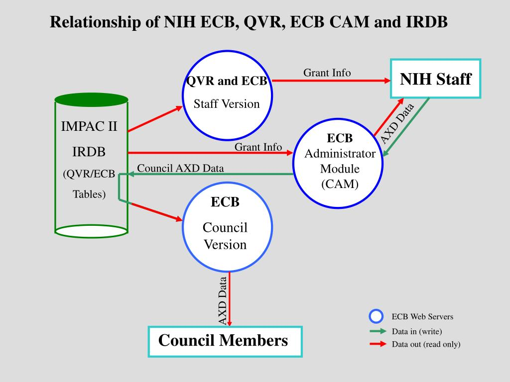 Relationship of NIH ECB, QVR, ECB CAM and IRDB