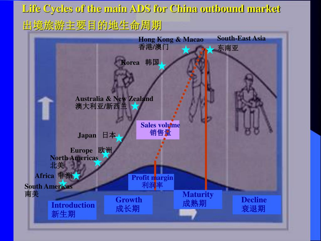 Life Cycles of the main ADS for China outbound market