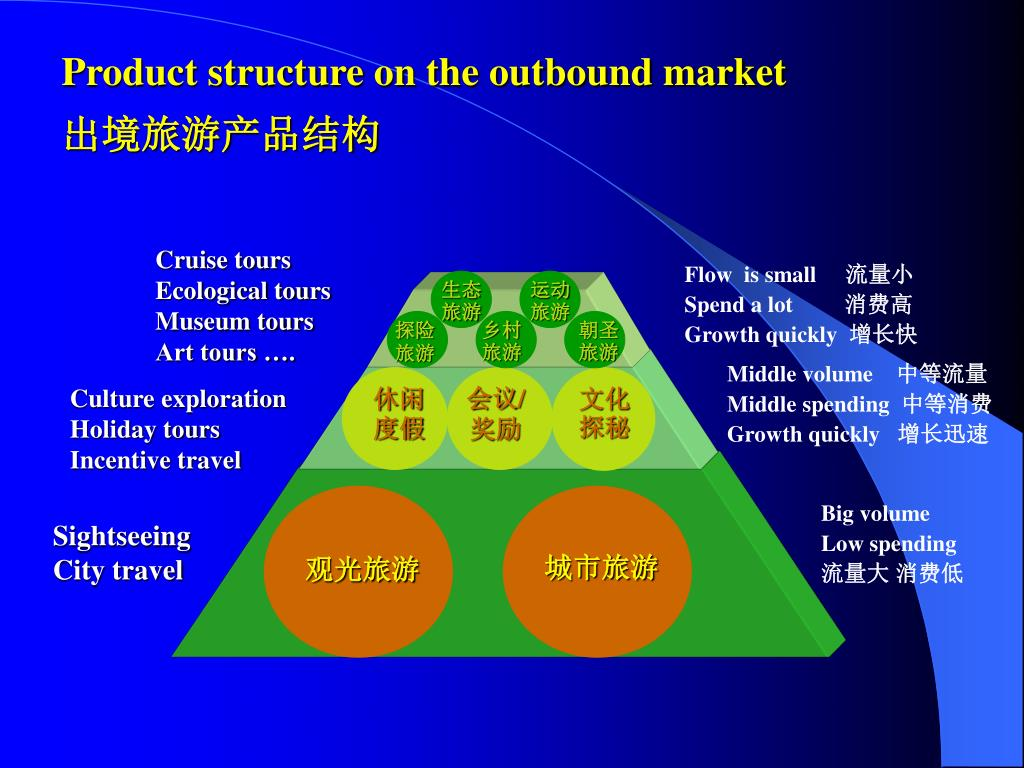 Product structure on the outbound market