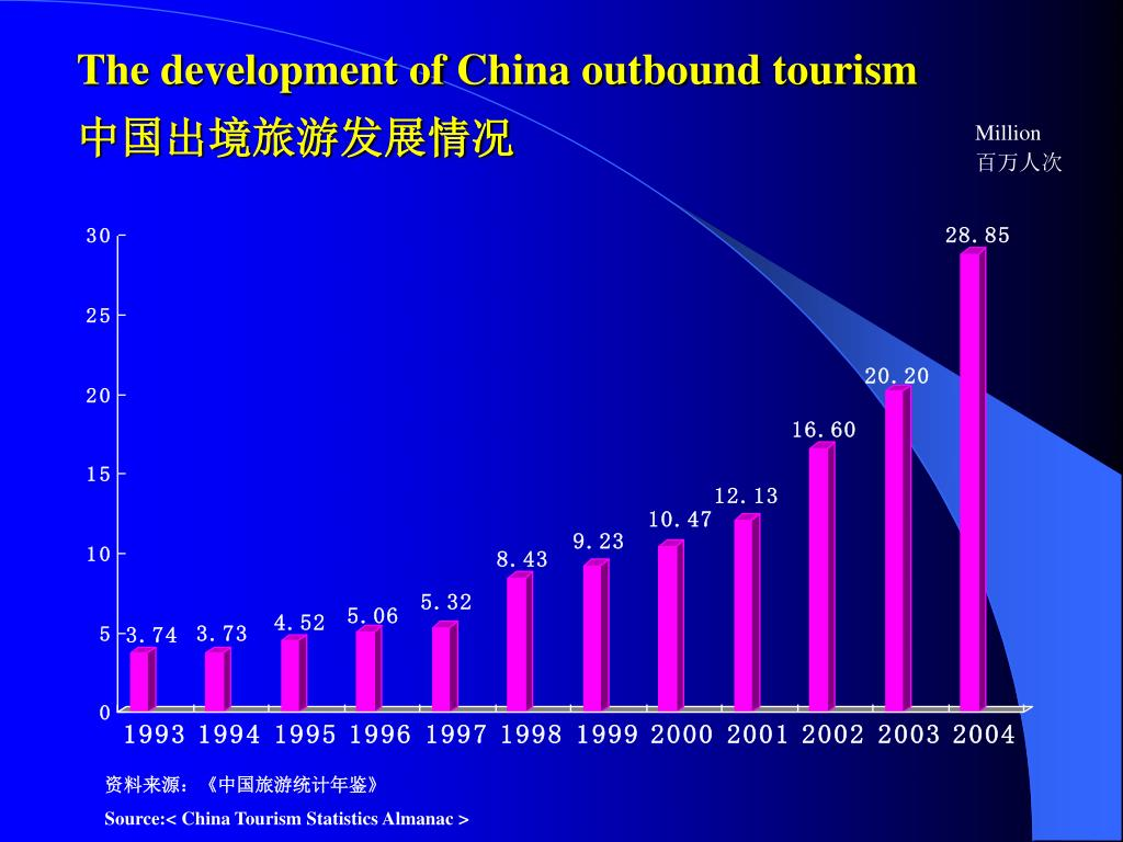 The development of China outbound tourism