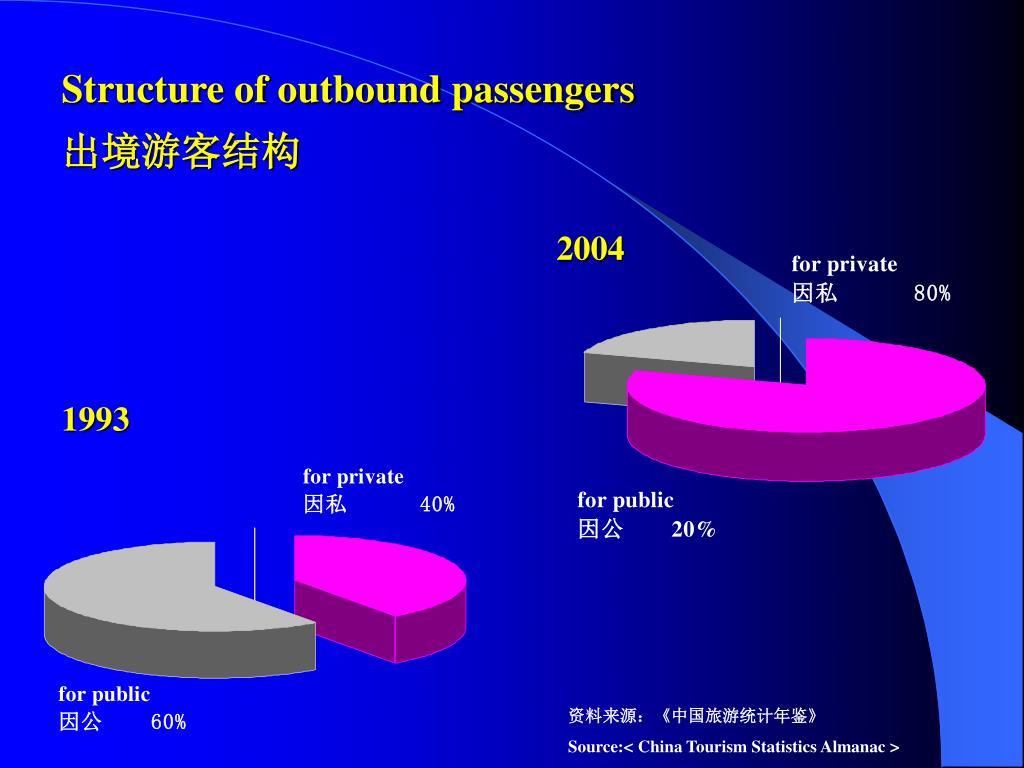 Structure of outbound passengers