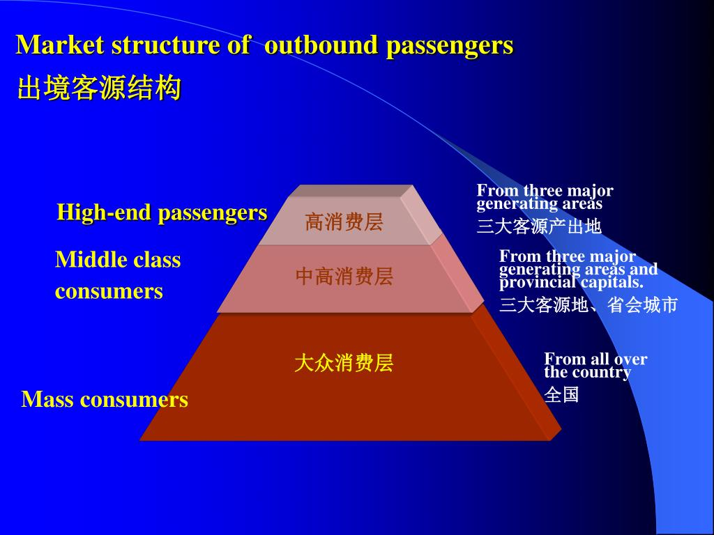 Market structure of  outbound passengers