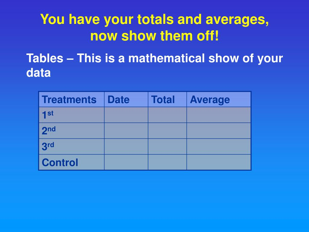 You have your totals and averages, now show them off!