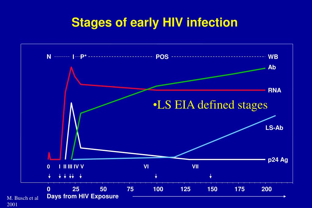 Stages of early HIV infection