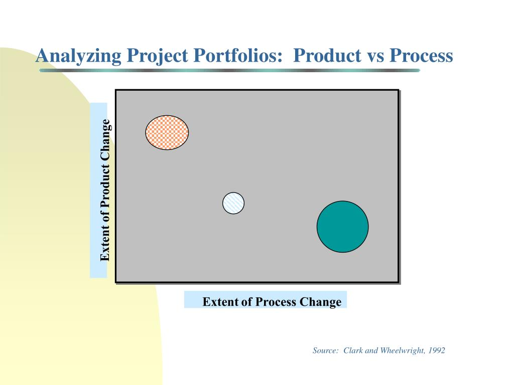 Analyzing Project Portfolios:  Product vs Process