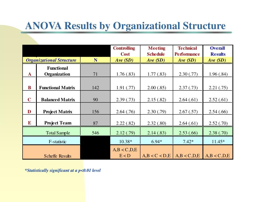 ANOVA Results by Organizational Structure