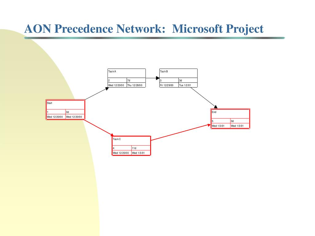 AON Precedence Network:  Microsoft Project