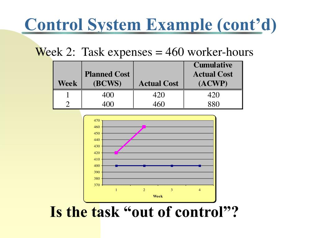 Control System Example (cont'd)