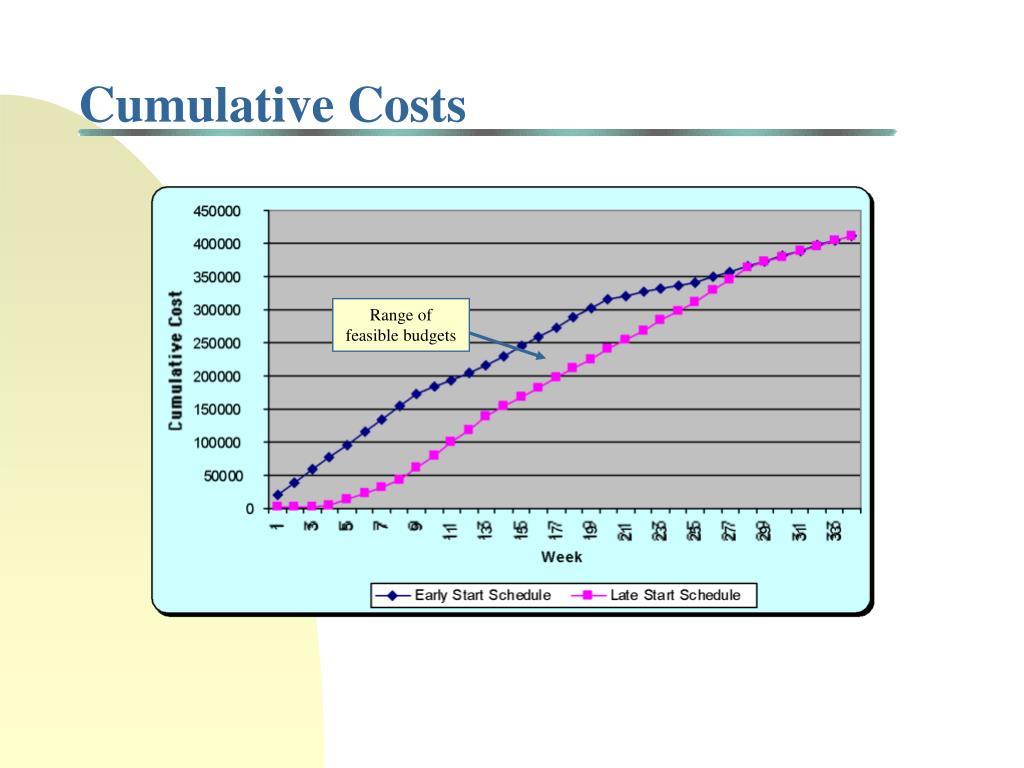 Cumulative Costs