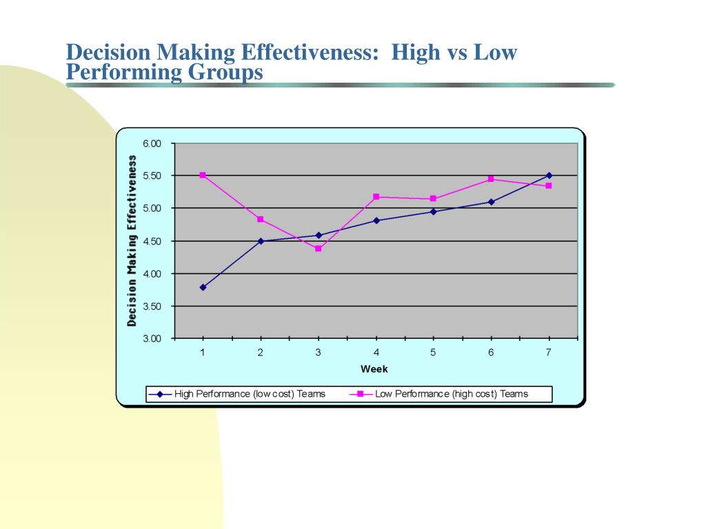 Decision Making Effectiveness:  High vs Low Performing Groups