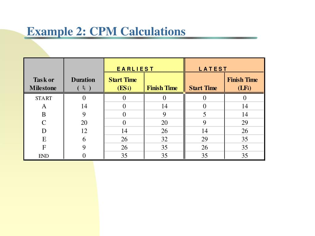 Example 2: CPM Calculations