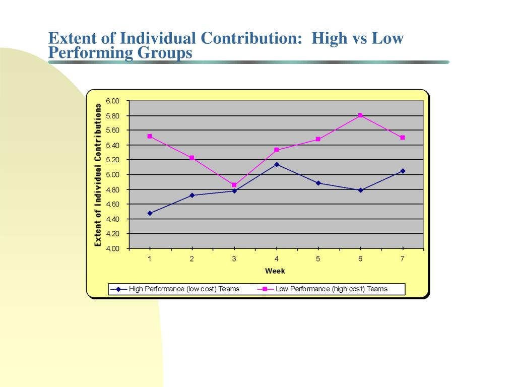 Extent of Individual Contribution:  High vs Low Performing Groups