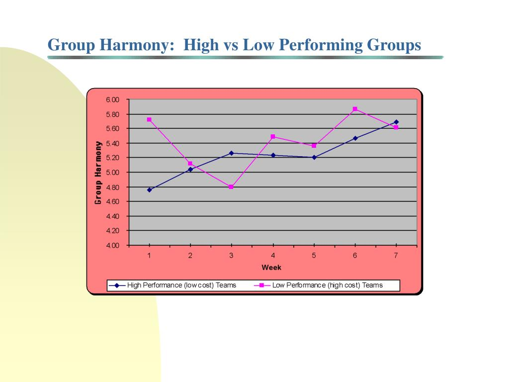 Group Harmony:  High vs Low Performing Groups