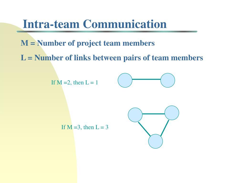 Intra-team Communication