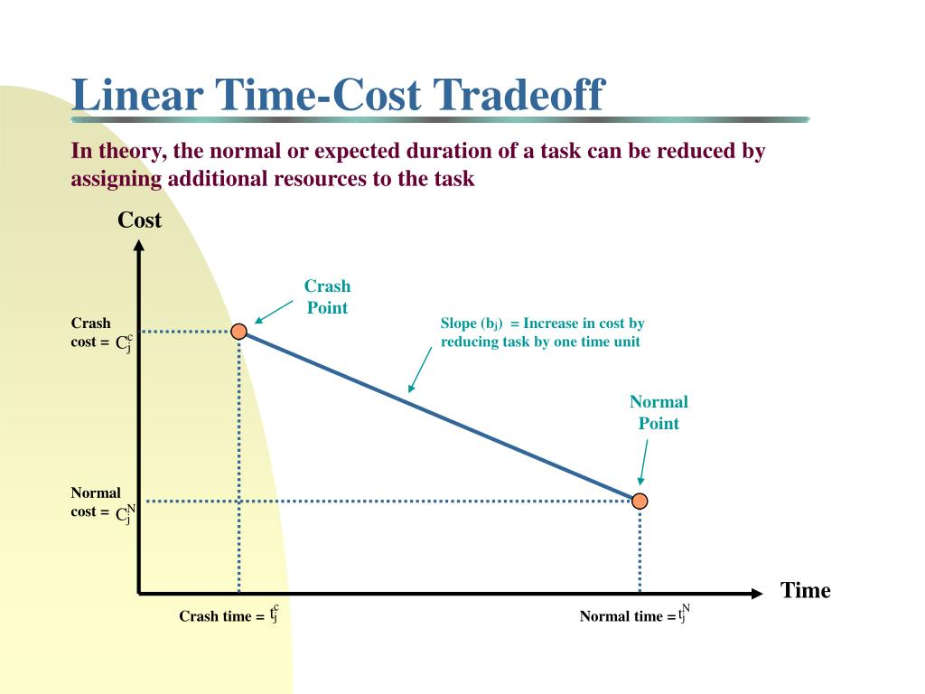Linear Time-Cost Tradeoff