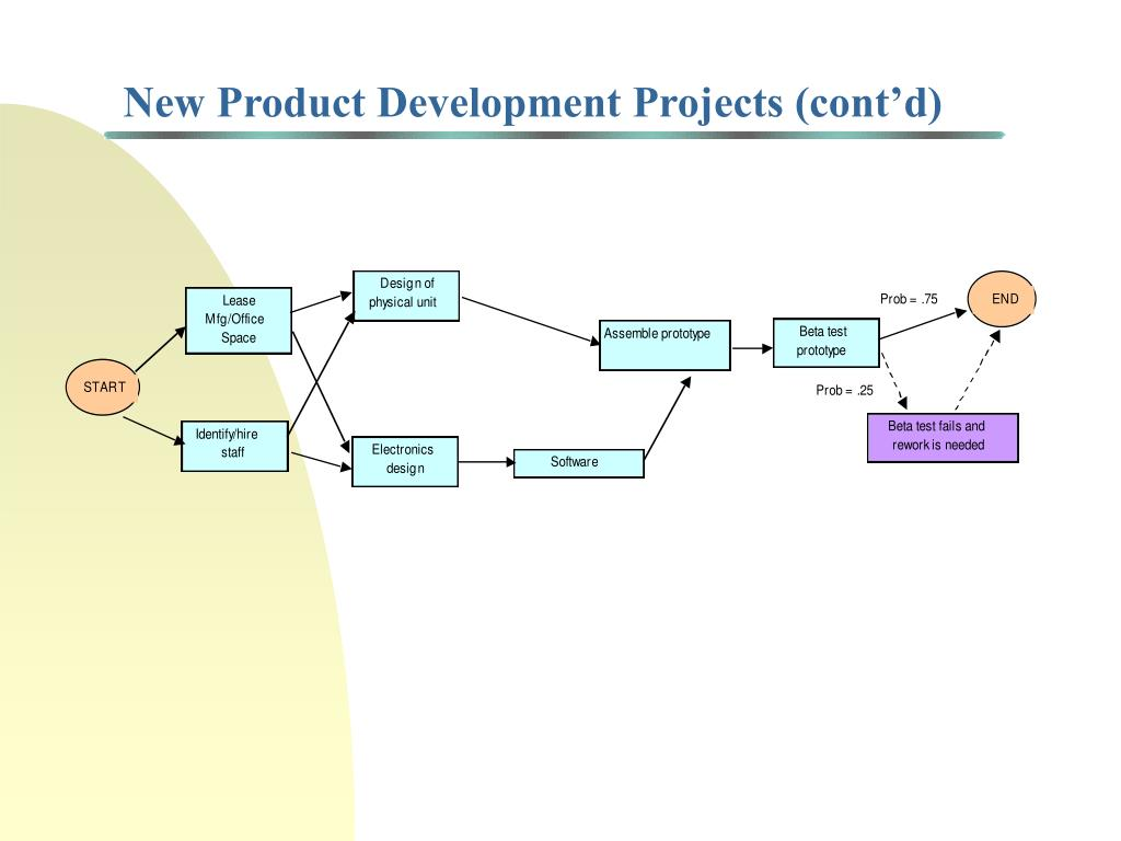 New Product Development Projects (cont'd)