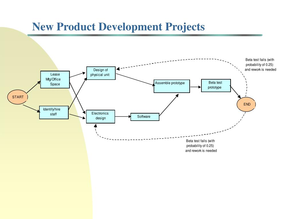 New Product Development Projects