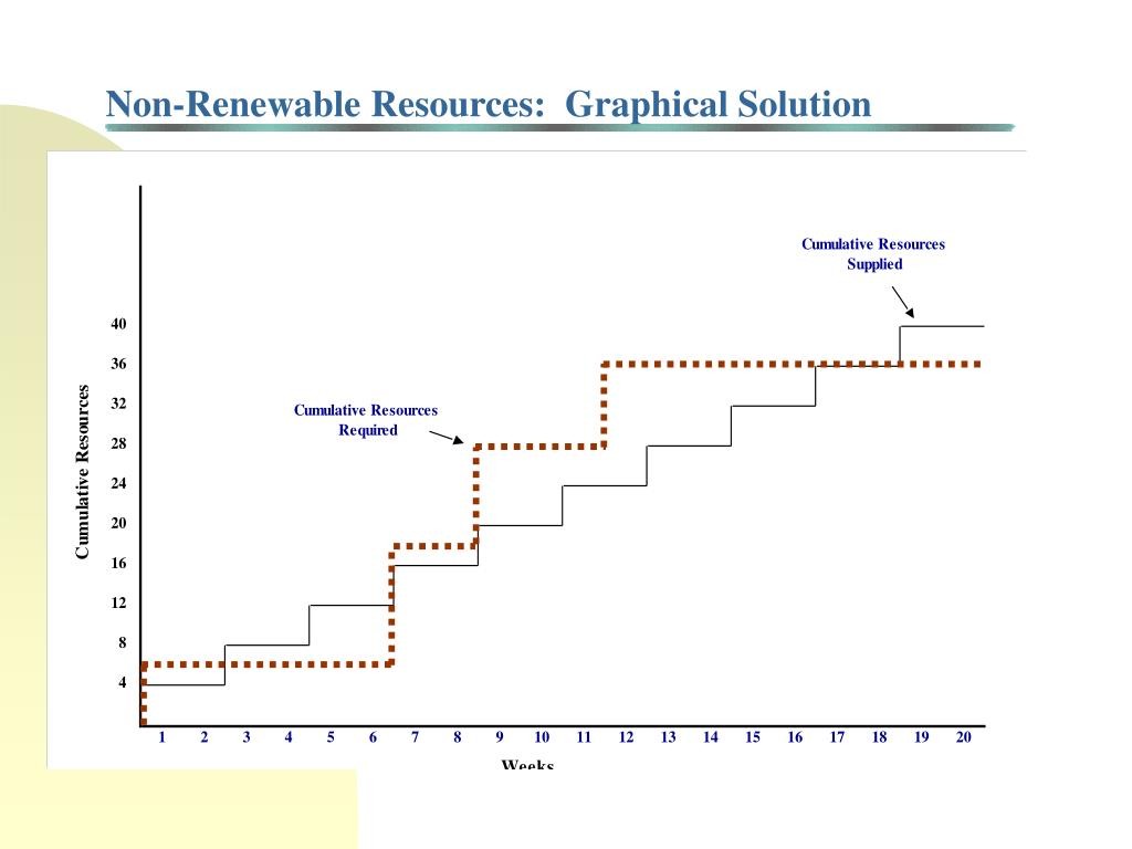 Non-Renewable Resources:  Graphical Solution