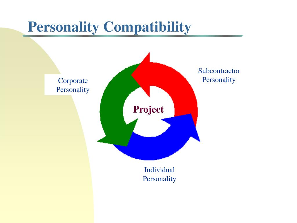 Personality Compatibility