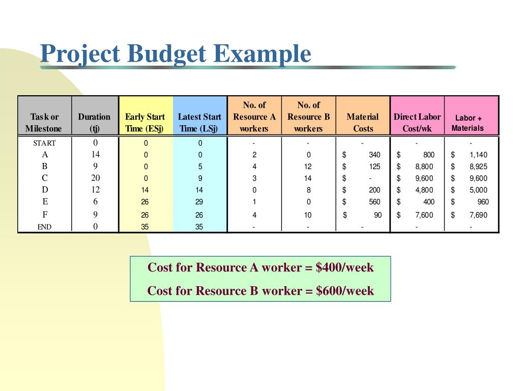 Project Budget Example