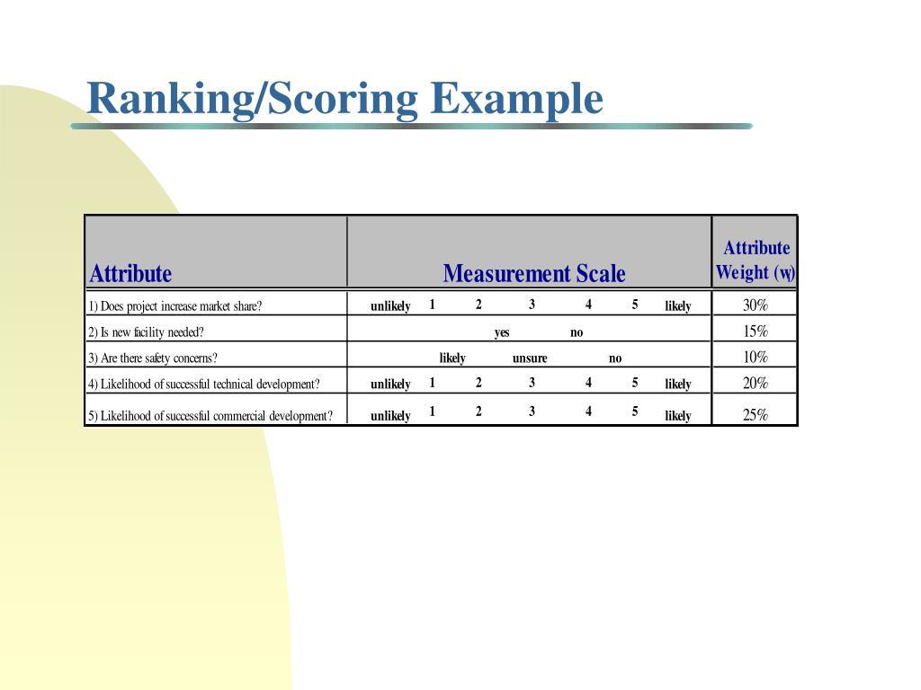 Ranking/Scoring Example