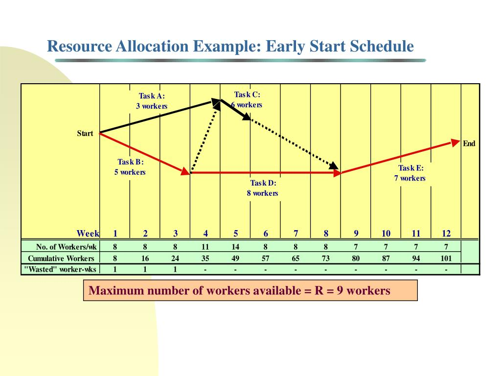 Resource Allocation Example: Early Start Schedule