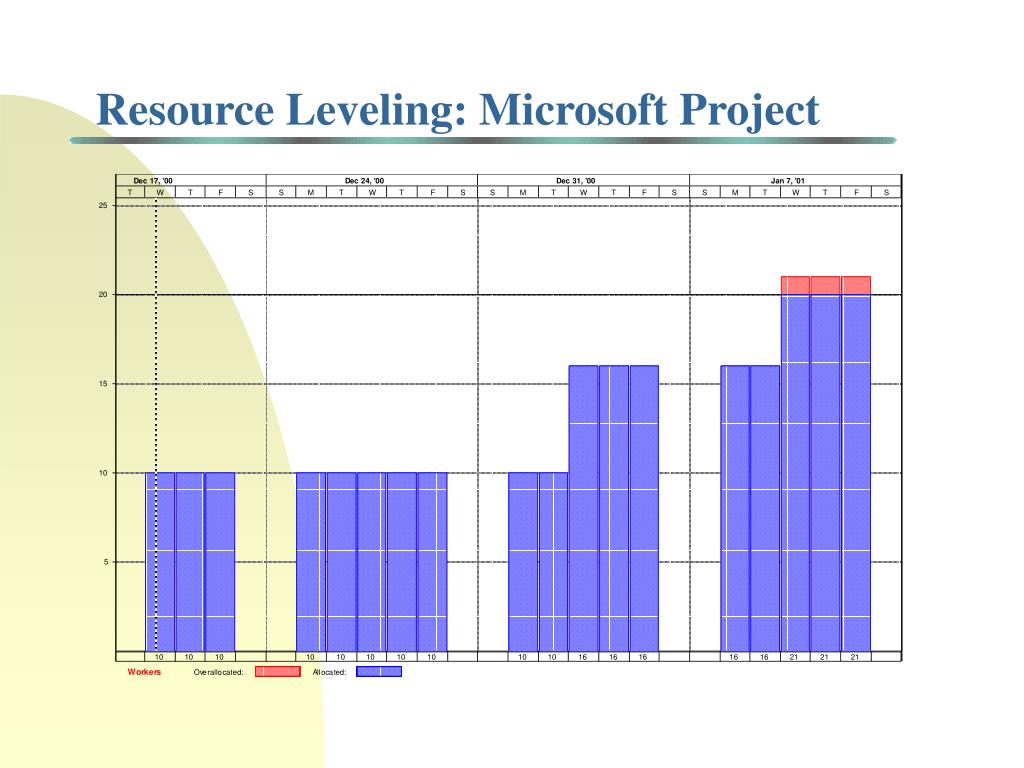 Resource Leveling: Microsoft Project